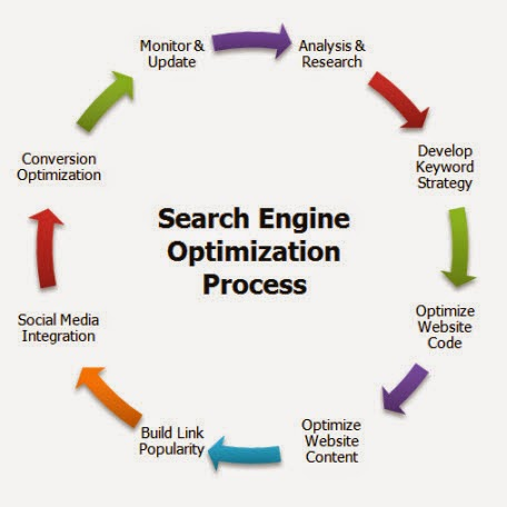 Must Do Basic Search Engine Optimization